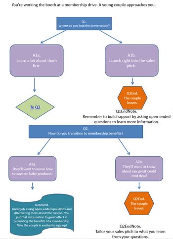 scenarioDiagram