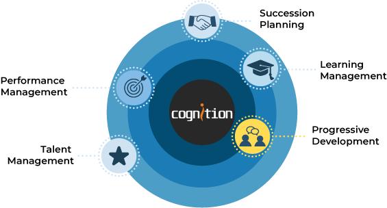 CognitionGraph_ProgressiveDev